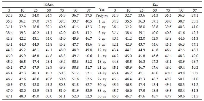 persentil, 0-3 yaş, baş çevresi