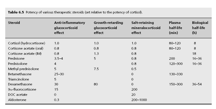 kortikosteroidlerin